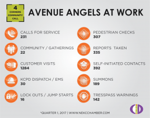 Avenue Angels at Work